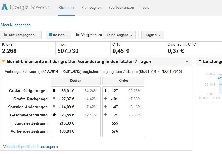 Adwords Budget festlegen
