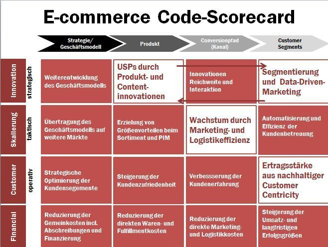 E-commerce KPI