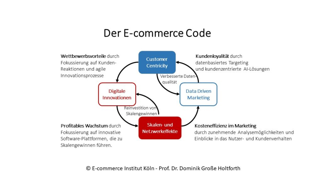 E-commerce Code-Check
